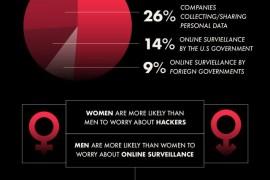 93%的美国人担心个人在线隐私