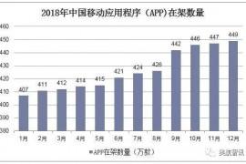 2018年中国APP在架数量、使用时长及移动APP应用的信息安全问题