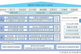 物联网机遇和安全挑战!物联网安全架构