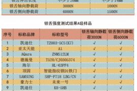 """中国消费者协会:智能门锁不仅""""便捷""""这么简单"""